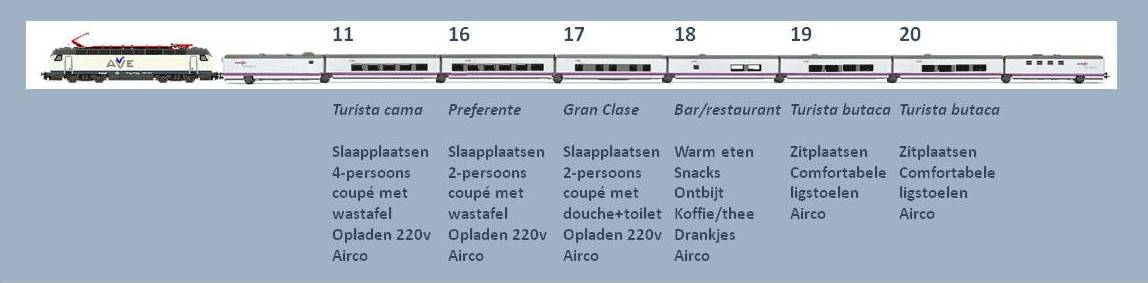 Treinsamenstelling Caledonian Sleeper London - Fort William (voorbeeld)