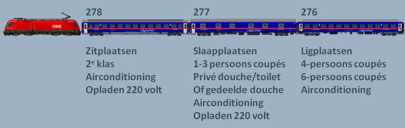 Treinsamenstelling ÖBB Nightjet München - Venetië (bron vagonweb.cz)